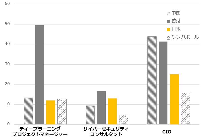 トップIT人材の最大給与年収の比較(単位:百万)