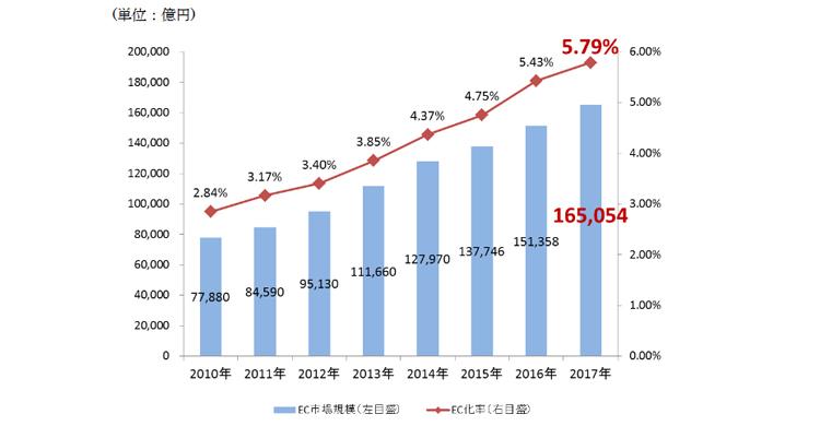 電子商取引に関する市場調査の結果を取りまとめ